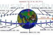 Система спутникового телевидения