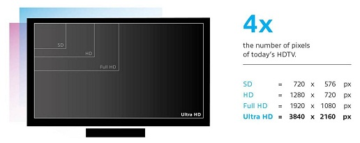 Ультра HD TV